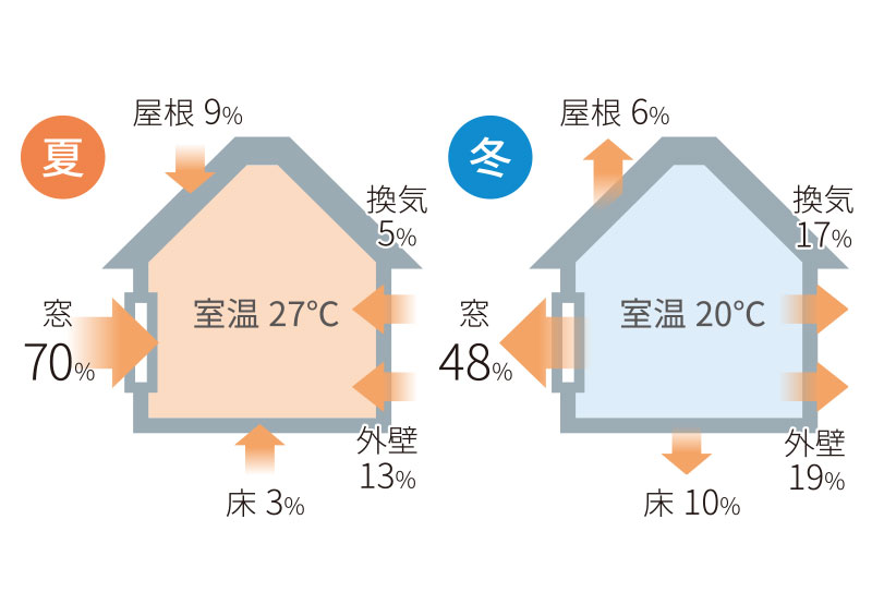 断熱性能 と 断熱材  :熱が奪われている状態とは?