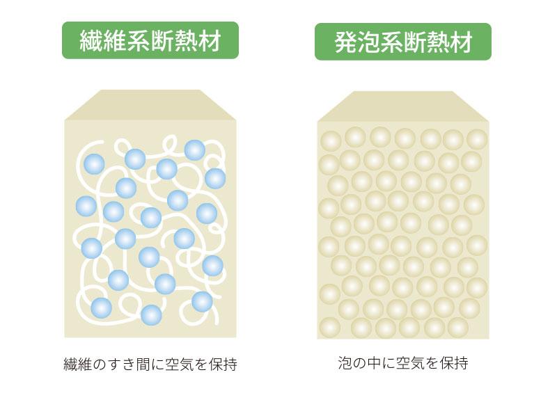 断熱性能 と 断熱材 :断熱材の種類