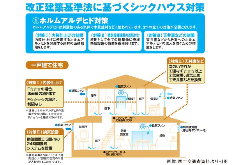 建築基準法に基づくシックハウス症候群関連項目