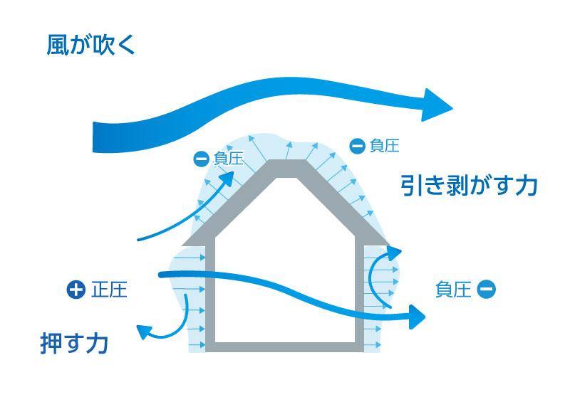 風水害 住宅 被害:風が吹く説明