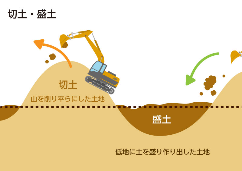 風水害 住宅 被害:切土と盛り土