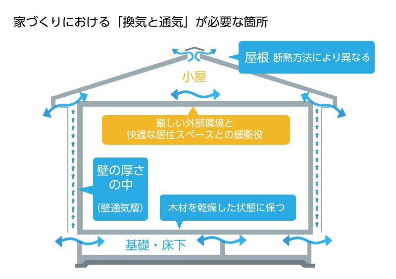 家 換気 通気 : 家で換気と通気が必要な箇所