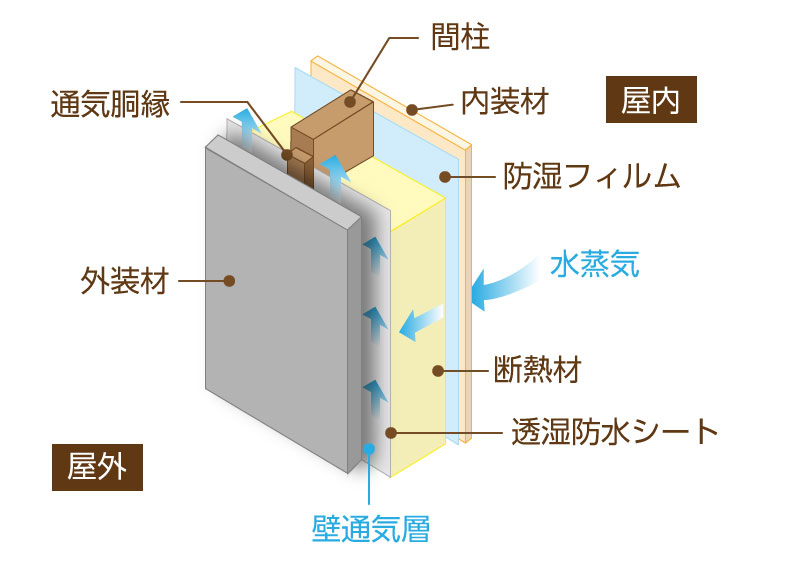 家 換気 通気:壁通気層