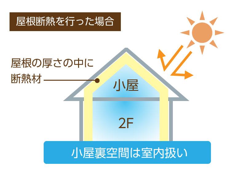 家 換気 通気 :屋根断熱を行った場合