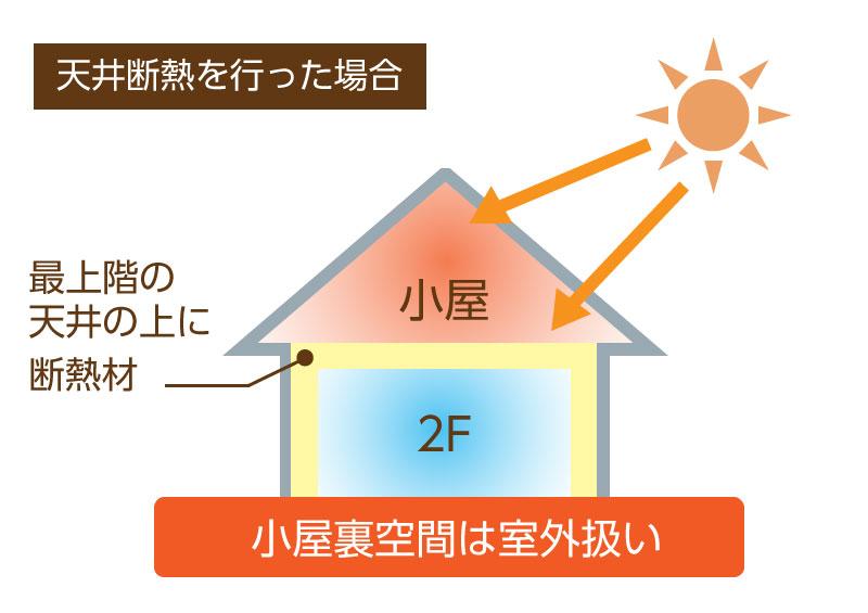 家 換気 通気 :天井断熱を行った場合