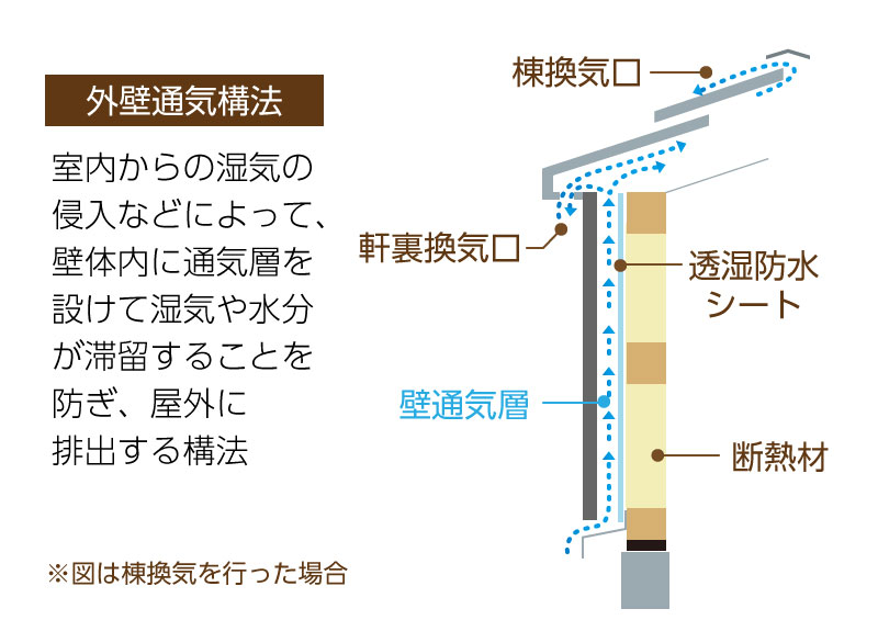 換気 通気 法律:外壁通気構法