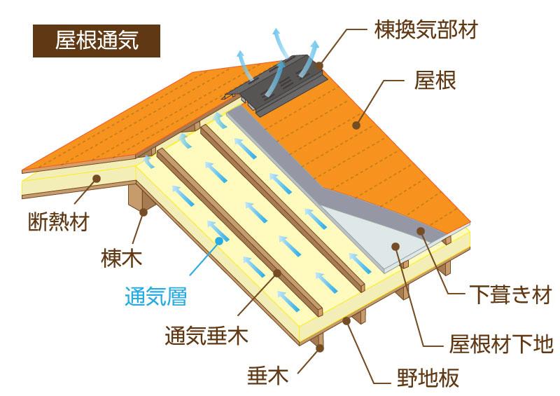 換気 通気 法律 : 屋根通気