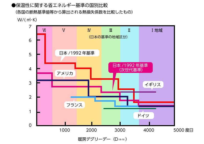 省エネ性能 説明義務化 省エネルギー基準国別比較