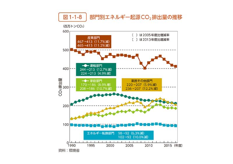 省エネ性能 説明義務化 部門別エネルギー起源CO2排出量