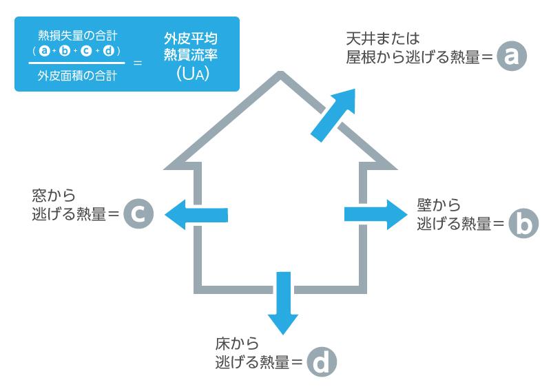 省エネ性能 説明義務化 UA値