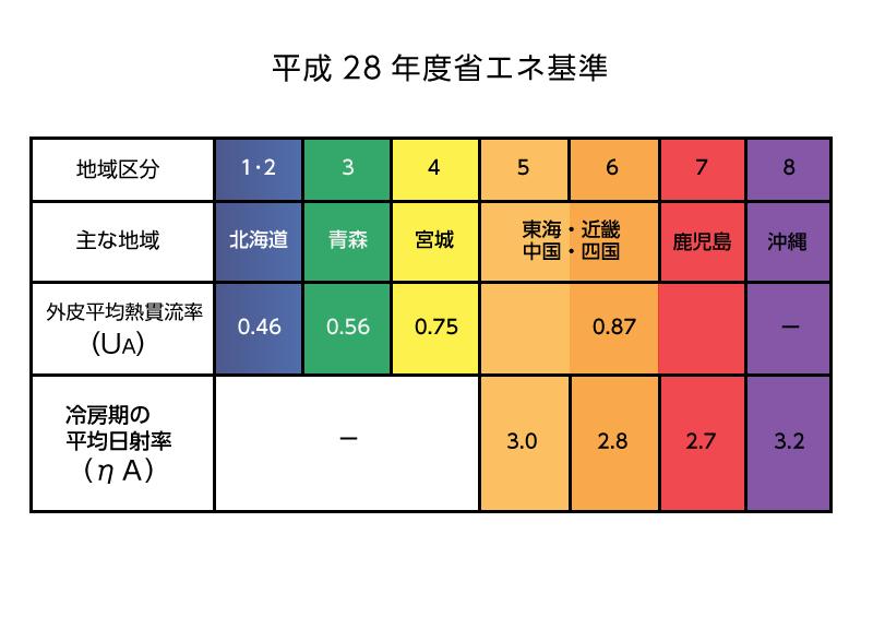 冷房期の平均日射熱取得率 平成28年度省エネ基準