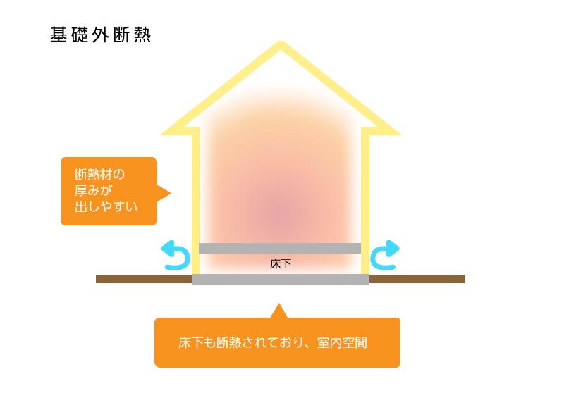 床断熱 基礎断熱:基礎外断熱